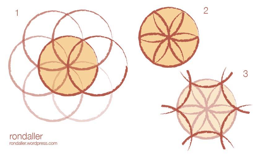 Origen de la flor de sis pètals o hexapètal. Gràfic de com es forma aquest símbol.
